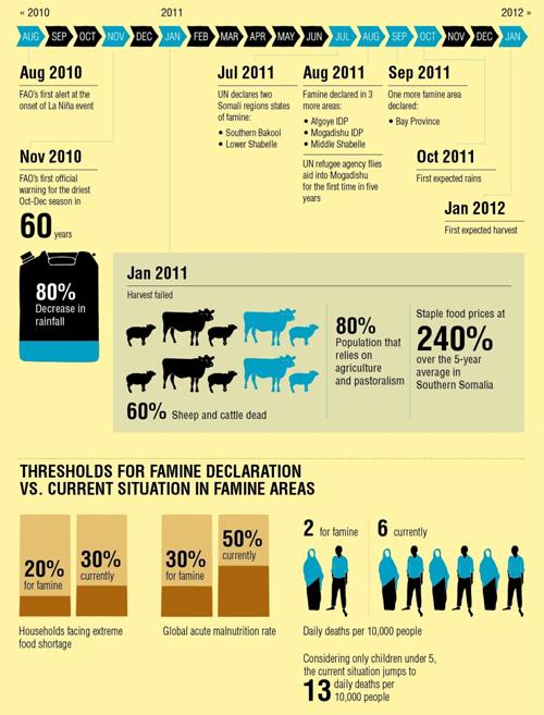 African-Horn-Crisis-Infographic-Asilia-Bayanat